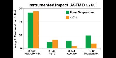 makrolon ir instrumented impact astm d 3763