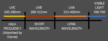 UV Acrylic Index