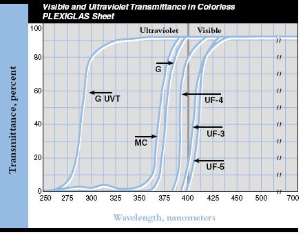 chart on uv ultra violet filtering of plexiglass sheet. Black Bedroom Furniture Sets. Home Design Ideas